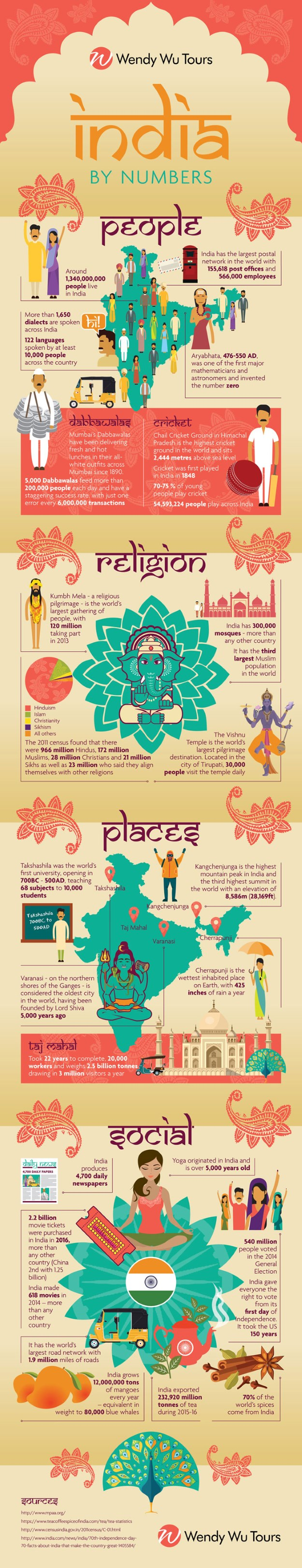 India by numbers infographic